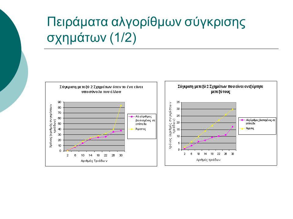 Πειράματα αλγορίθμων σύγκρισης σχημάτων (1/2)