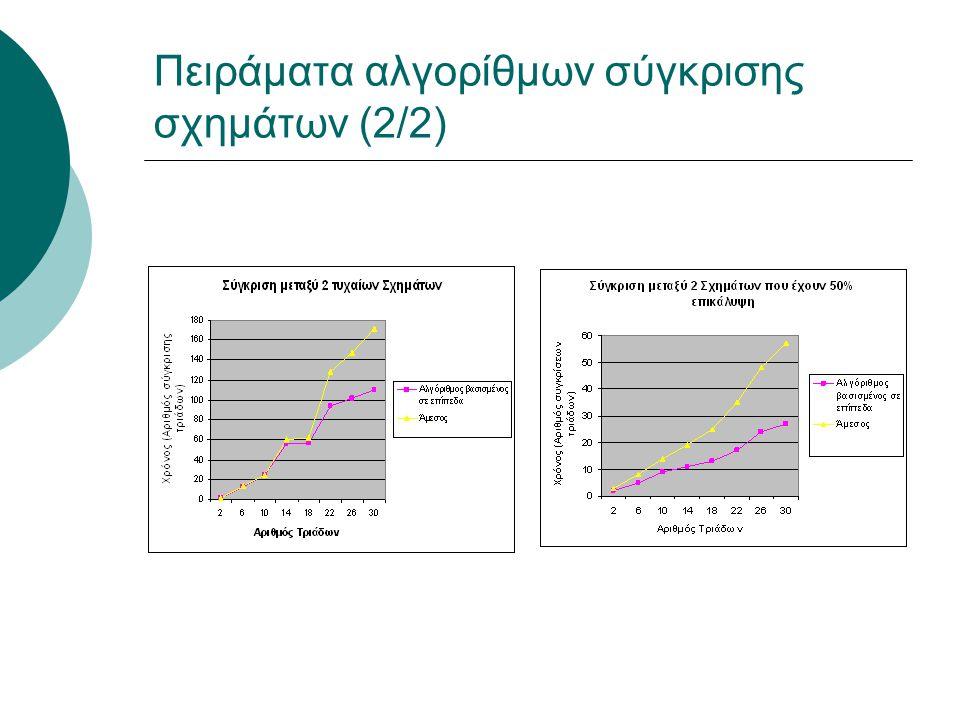 Πειράματα αλγορίθμων σύγκρισης σχημάτων (2/2)