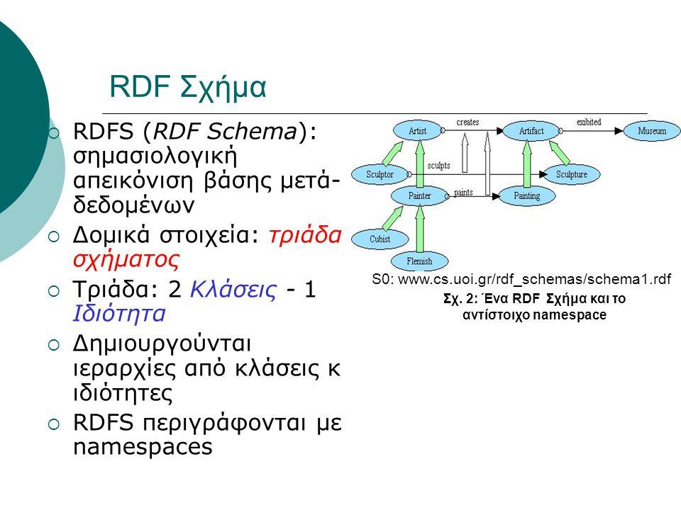 RDF Σχήμα  RDFS (RDF Schema): σημασιολογική απεικόνιση βάσης μετά- δεδομένων  Δομικά στοιχεία: τριάδα σχήματος  Τριάδα: 2 Κλάσεις - 1 Ιδιότητα  Δημιουργούνται ιεραρχίες από κλάσεις κ ιδιότητες  RDFS περιγράφονται με namespaces S0: www.cs.uoi.gr/rdf_schemas/schema1.rdf Σχ.