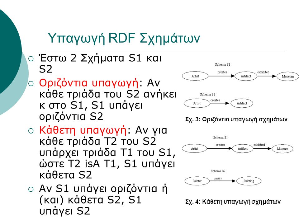 Υπαγωγή RDF Σχημάτων  Έστω 2 Σχήματα S1 και S2  Οριζόντια υπαγωγή: Αν κάθε τριάδα του S2 ανήκει κ στο S1, S1 υπάγει οριζόντια S2  Κάθετη υπαγωγή: Αν για κάθε τριάδα Τ2 του S2 υπάρχει τριάδα Τ1 του S1, ώστε Τ2 isA Τ1, S1 υπάγει κάθετα S2  Αν S1 υπάγει οριζόντια ή (και) κάθετα S2, S1 υπάγει S2 Σχ.