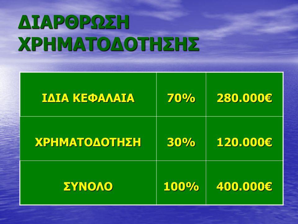ΔΙΑΡΘΡΩΣΗ ΧΡΗΜΑΤΟΔΟΤΗΣΗΣ ΙΔΙΑ ΚΕΦΑΛΑΙΑ 70%280.000€ ΧΡΗΜΑΤΟΔΟΤΗΣΗ30%120.000€ ΣΥΝΟΛΟ100%400.000€