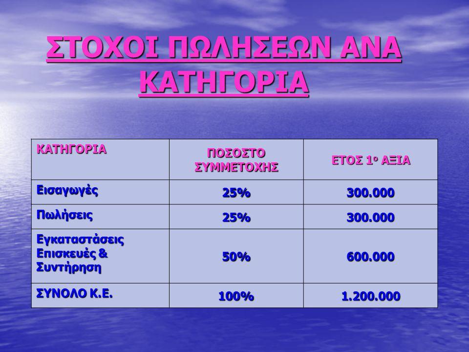 ΣΤΟΧΟΙ ΠΩΛΗΣΕΩΝ ΑΝΑ ΚΑΤΗΓΟΡΙΑ ΚΑΤΗΓΟΡΙΑ ΠΟΣΟΣΤΟ ΣΥΜΜΕΤΟΧΗΣ ΕΤΟΣ 1 ο ΑΞΙΑ Εισαγωγές 25%25%25%25% 300.000 Πωλήσεις 25% 300.000 Εγκαταστάσεις Επισκευές & Συντήρηση 50% 600.000 ΣΥΝΟΛΟ Κ.Ε.