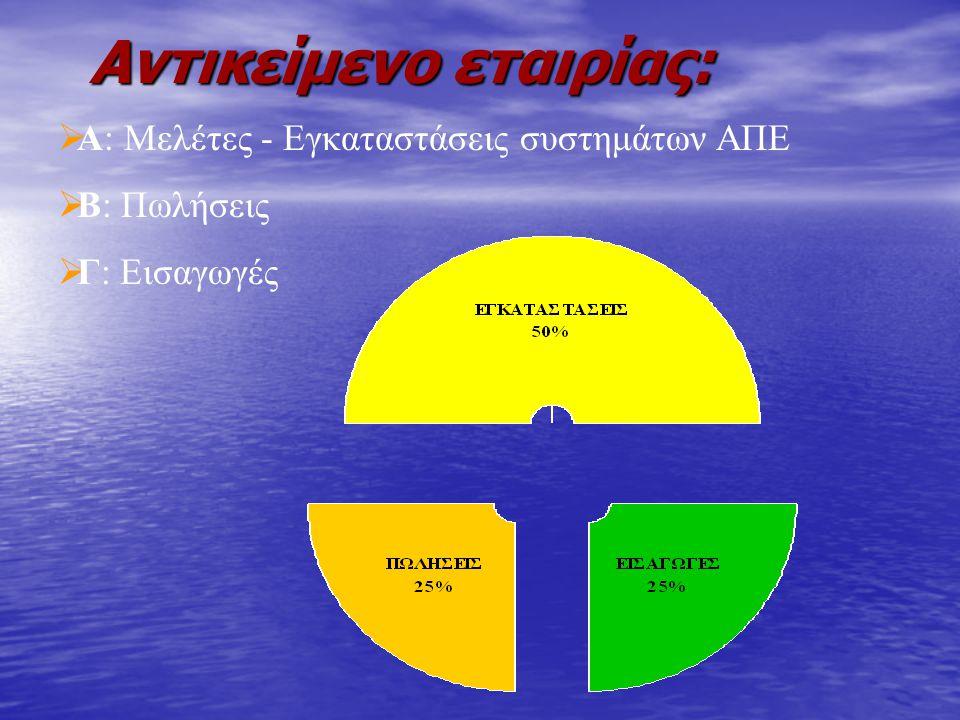  Α: Μελέτες - Εγκαταστάσεις συστημάτων ΑΠΕ  Β: Πωλήσεις  Γ: Εισαγωγές Αντικείμενο εταιρίας: