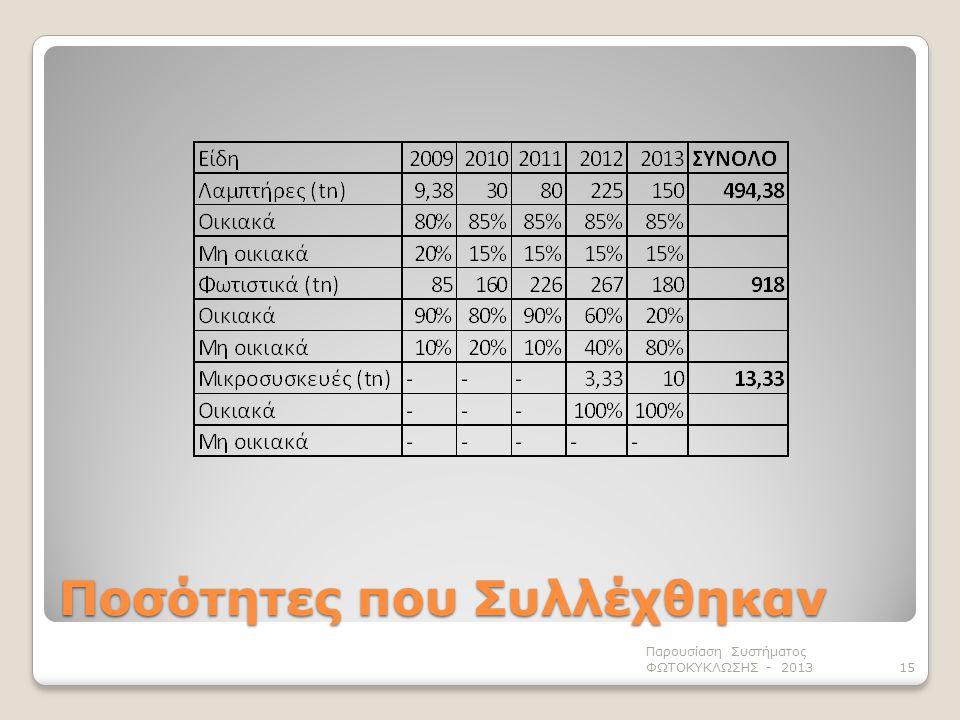 Ποσότητες που Συλλέχθηκαν Παρουσίαση Συστήματος ΦΩΤΟΚΥΚΛΩΣΗΣ - 201315