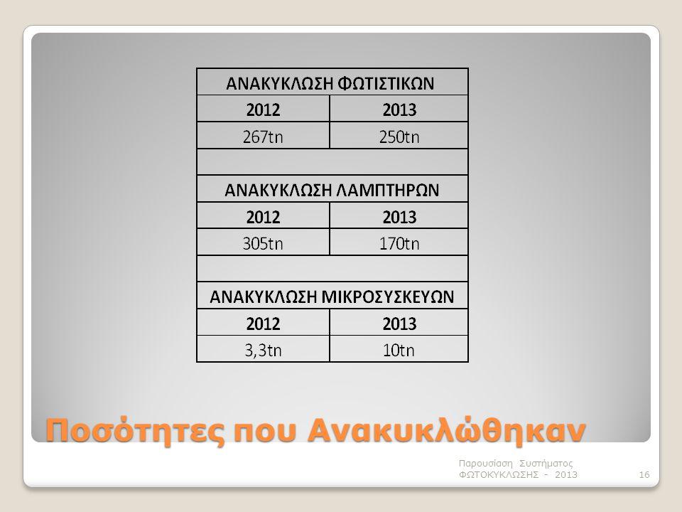 Ποσότητες που Ανακυκλώθηκαν Παρουσίαση Συστήματος ΦΩΤΟΚΥΚΛΩΣΗΣ - 201316