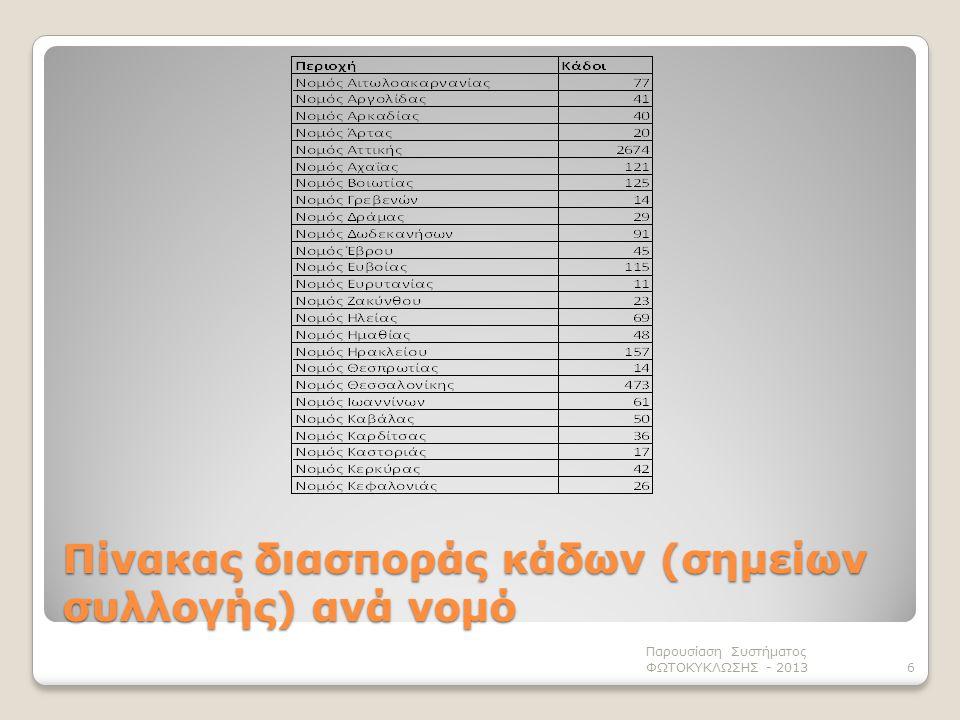 6 Πίνακας διασποράς κάδων (σημείων συλλογής) ανά νομό