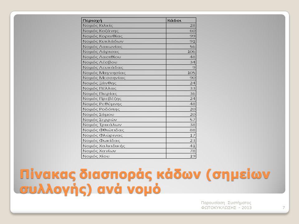 Παρουσίαση Συστήματος ΦΩΤΟΚΥΚΛΩΣΗΣ - 20137 Πίνακας διασποράς κάδων (σημείων συλλογής) ανά νομό