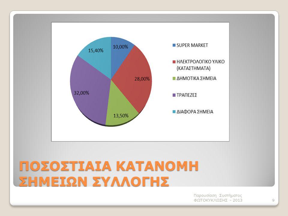Παρουσίαση Συστήματος ΦΩΤΟΚΥΚΛΩΣΗΣ - 20139 ΠΟΣΟΣΤΙΑΙΑ ΚΑΤΑΝΟΜΗ ΣΗΜΕΙΩΝ ΣΥΛΛΟΓΗΣ