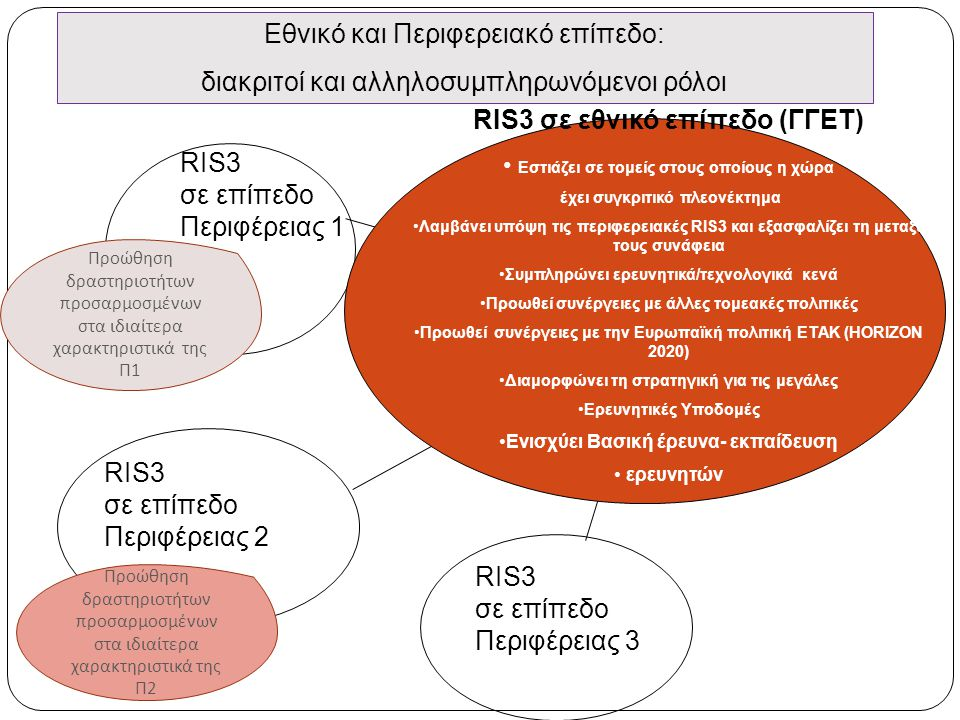 RIS3 σε επίπεδο Περιφέρειας 1 RIS3 σε επίπεδο Περιφέρειας 2 RIS3 σε επίπεδο Περιφέρειας 3 RIS3 σε εθνικό επίπεδο (ΓΓΕΤ) • Εστιάζει σε τομείς στους οποίους η χώρα έχει συγκριτικό πλεονέκτημα •Λαμβάνει υπόψη τις περιφερειακές RIS3 και εξασφαλίζει τη μεταξύ τους συνάφεια •Συμπληρώνει ερευνητικά/τεχνολογικά κενά •Προωθεί συνέργειες με άλλες τομεακές πολιτικές •Προωθεί συνέργειες με την Ευρωπαϊκή πολιτική ETAK (HORIZON 2020) •Διαμορφώνει τη στρατηγική για τις μεγάλες •Ερευνητικές Υποδομές •Ενισχύει Βασική έρευνα- εκπαίδευση • ερευνητών Εθνικό και Περιφερειακό επίπεδο: διακριτοί και αλληλοσυμπληρωνόμενοι ρόλοι Προώθηση δραστηριοτήτων προσαρμοσμένων στα ιδιαίτερα χαρακτηριστικά της Π 1 Προώθηση δραστηριοτήτων προσαρμοσμένων στα ιδιαίτερα χαρακτηριστικά της Π 2