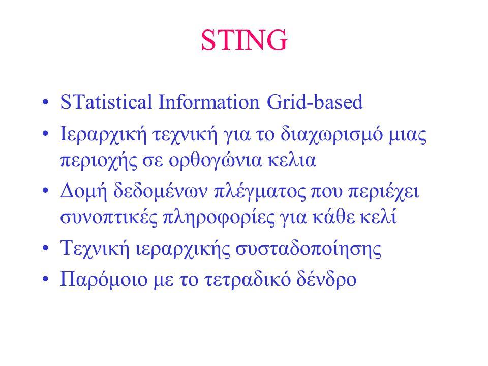 STING •STatistical Information Grid-based •Ιεραρχική τεχνική για το διαχωρισμό μιας περιοχής σε ορθογώνια κελια •Δομή δεδομένων πλέγματος που περιέχει συνοπτικές πληροφορίες για κάθε κελί •Τεχνική ιεραρχικής συσταδοποίησης •Παρόμοιο με το τετραδικό δένδρο