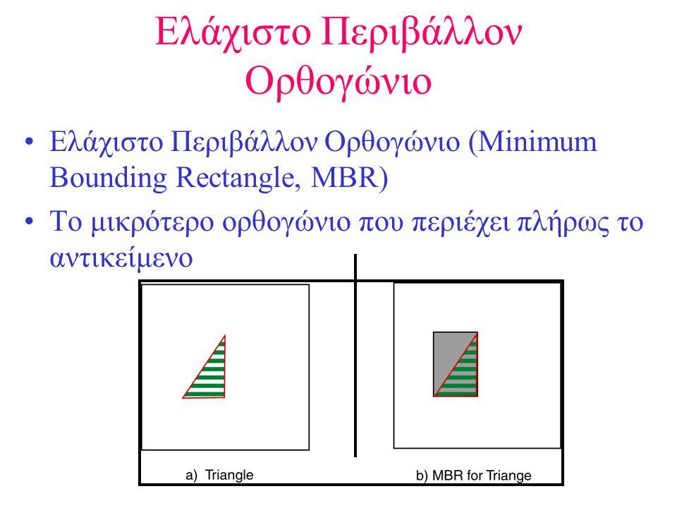 Ελάχιστο Περιβάλλον Ορθογώνιο •Ελάχιστο Περιβάλλον Ορθογώνιο (Minimum Bounding Rectangle, MBR) •Το μικρότερο ορθογώνιο που περιέχει πλήρως το αντικείμενο