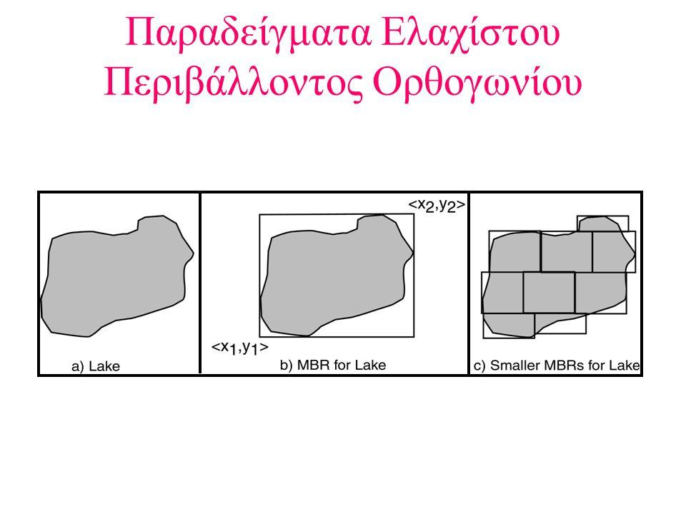 Παραδείγματα Ελαχίστου Περιβάλλοντος Ορθογωνίου