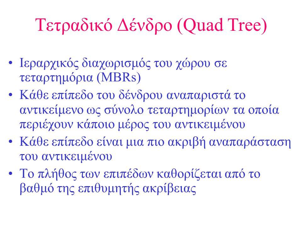 Τετραδικό Δένδρο (Quad Tree) •Ιεραρχικός διαχωρισμός του χώρου σε τεταρτημόρια (MBRs) •Κάθε επίπεδο του δένδρου αναπαριστά το αντικείμενο ως σύνολο τεταρτημορίων τα οποία περιέχουν κάποιο μέρος του αντικειμένου •Κάθε επίπεδο είναι μια πιο ακριβή αναπαράσταση του αντικειμένου •Το πλήθος των επιπέδων καθορίζεται από το βαθμό της επιθυμητής ακρίβειας