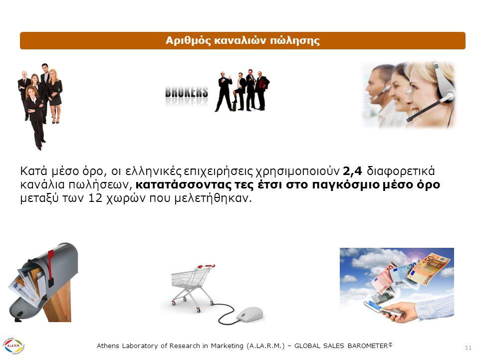 Athens Laboratory of Research in Marketing (A.LA.R.M.) – GLOBAL SALES BAROMETER © Αριθμός καναλιών πώλησης Κατά μέσο όρο, οι ελληνικές επιχειρήσεις χρησιμοποιούν 2,4 διαφορετικά κανάλια πωλήσεων, κατατάσσοντας τες έτσι στο παγκόσμιο μέσο όρο μεταξύ των 12 χωρών που μελετήθηκαν.