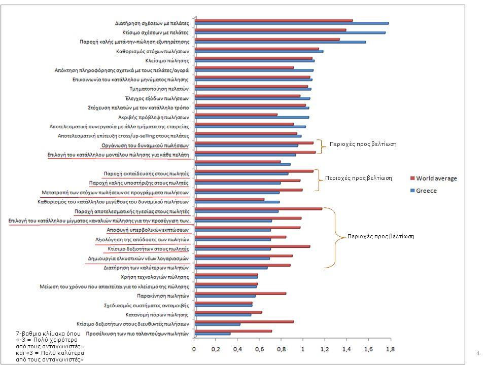 Athens Laboratory of Research in Marketing (A.LA.R.M.) – GLOBAL SALES BAROMETER © 4 Περιοχές προς βελτίωση 7-βαθμια κλίμακα όπου «-3 = Πολύ χειρότερα από τους ανταγωνιστές» και «3 = Πολύ καλύτερα από τους ανταγωνιστές»