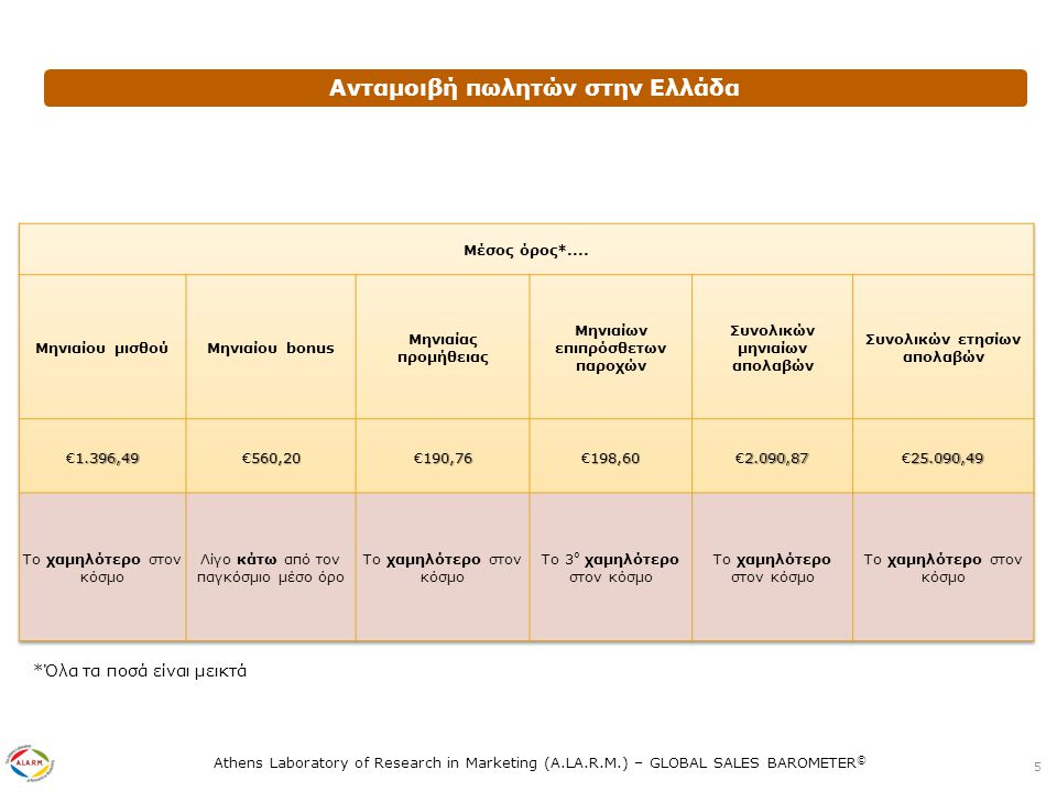 Athens Laboratory of Research in Marketing (A.LA.R.M.) – GLOBAL SALES BAROMETER © Πώς μεταβλήθηκαν οι στόχοι (σε αξία πωλήσεων) που ανατέθηκαν το 2011 στους πωλητές της εταιρείας σας εν συγκρίσει με τους στόχους του 2010; 6