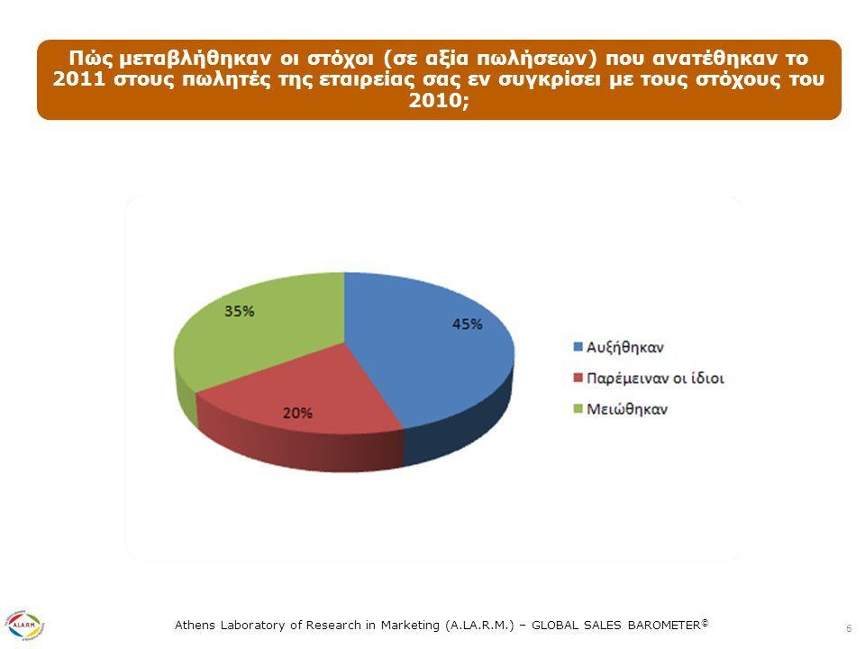 Athens Laboratory of Research in Marketing (A.LA.R.M.) – GLOBAL SALES BAROMETER © Μέση % μεταβολή στους στόχους πωλήσεων (σε αξία) μεταξύ 2010 και 2011 7 Η μέση % αύξηση είναι κατά 2 ποσοστιαίες μονάδες μεγαλύτερη της μέσης % μείωσης.