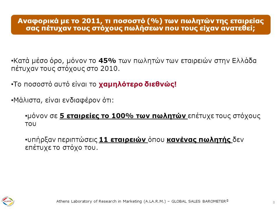 Athens Laboratory of Research in Marketing (A.LA.R.M.) – GLOBAL SALES BAROMETER © Τι % της προσπάθειας πωλήσεων της εταιρείας σας κατανεμήθηκε σε κάθε μία από τις ακόλουθες δραστηριότητες κατά το 2011; 9 Οι ελληνικές επιχειρήσεις φαίνεται ότι στοχεύουν κυρίως στην διατήρηση και ανάπτυξη υπαρχόντων πελατών, γεγονός που αντανακλά τη δυσκολία εύρεσης και απόκτησης νέων πελατών αλλά ίσως και την εσωστρέφεια των επιχειρήσεων.