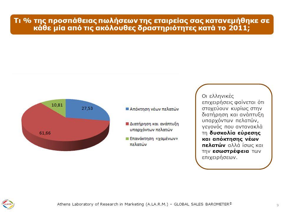 Athens Laboratory of Research in Marketing (A.LA.R.M.) – GLOBAL SALES BAROMETER © Σύγκριση με άλλες χώρες 10 Μάλιστα η τάση αυτή των ελληνικών επιχειρήσεων τις κατατάσσει πρώτες στον κόσμο σε αντιδιαστολή με τις εταιρείες σε άλλες χώρες που αναζητούν νέους πελάτες σε πολύ μεγαλύτερο βαθμό
