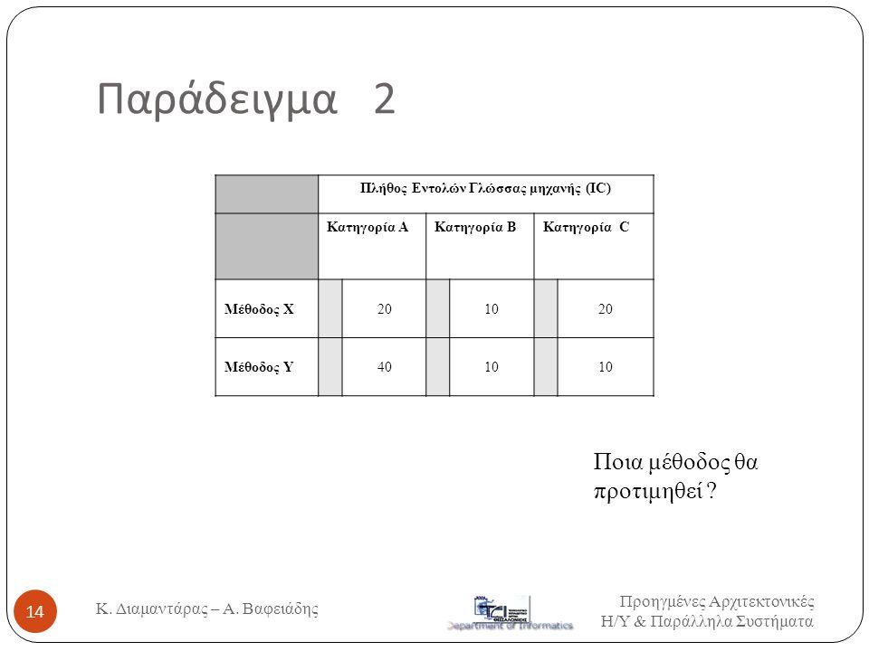 Παράδειγμα 2 Πλήθος Εντολών Γλώσσας μηχανής (ΙC) Κατηγορία ΑΚατηγορία ΒΚατηγορία C Μέθοδος Χ201010 Μέθοδος Υ40101010 Ποια μέθοδος θα προτιμηθεί ? Προη