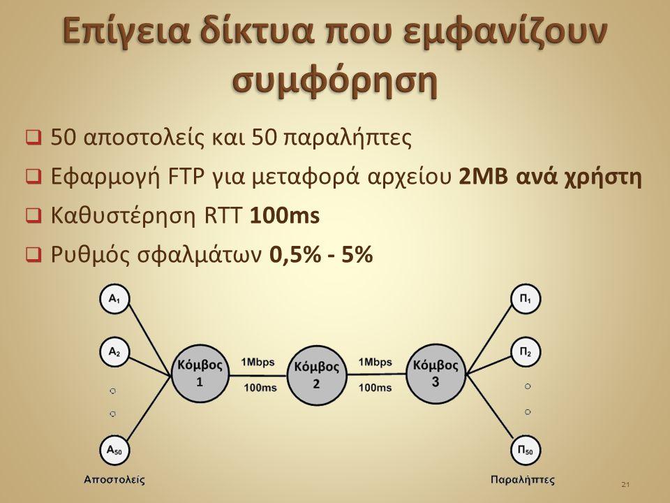  50 αποστολείς και 50 παραλήπτες  Εφαρμογή FTP για μεταφορά αρχείου 2ΜΒ ανά χρήστη  Καθυστέρηση RTT 100ms  Ρυθμός σφαλμάτων 0,5% - 5% 21