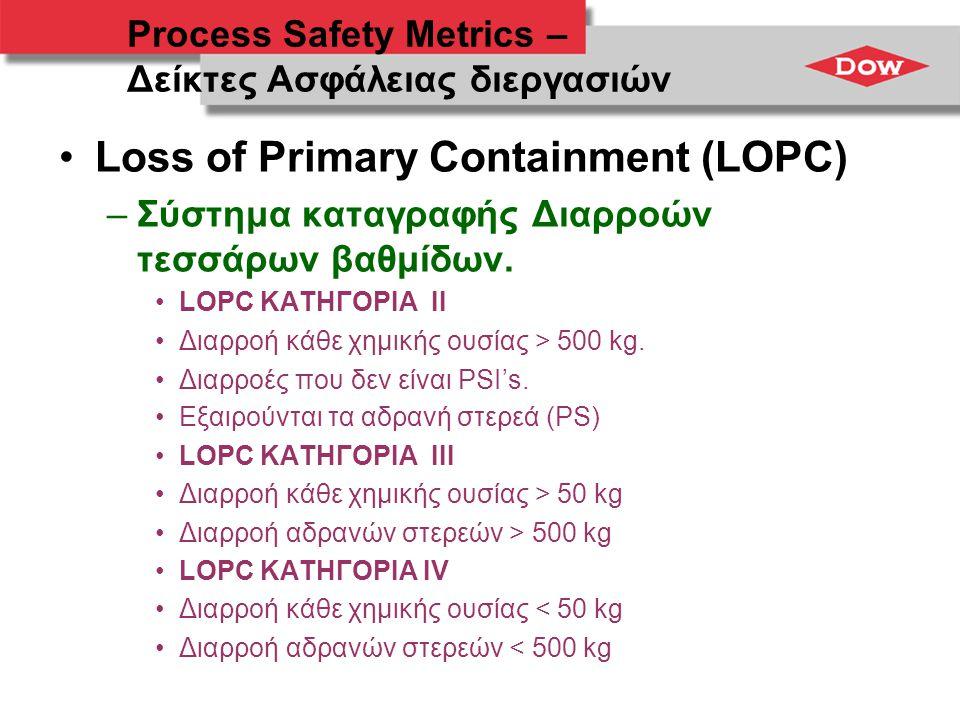 Process Safety Metrics – Δείκτες Ασφάλειας διεργασιών •Loss of Primary Containment (LOPC) –Σύστημα καταγραφής Διαρροών τεσσάρων βαθμίδων. •LOPC ΚΑΤΗΓΟ