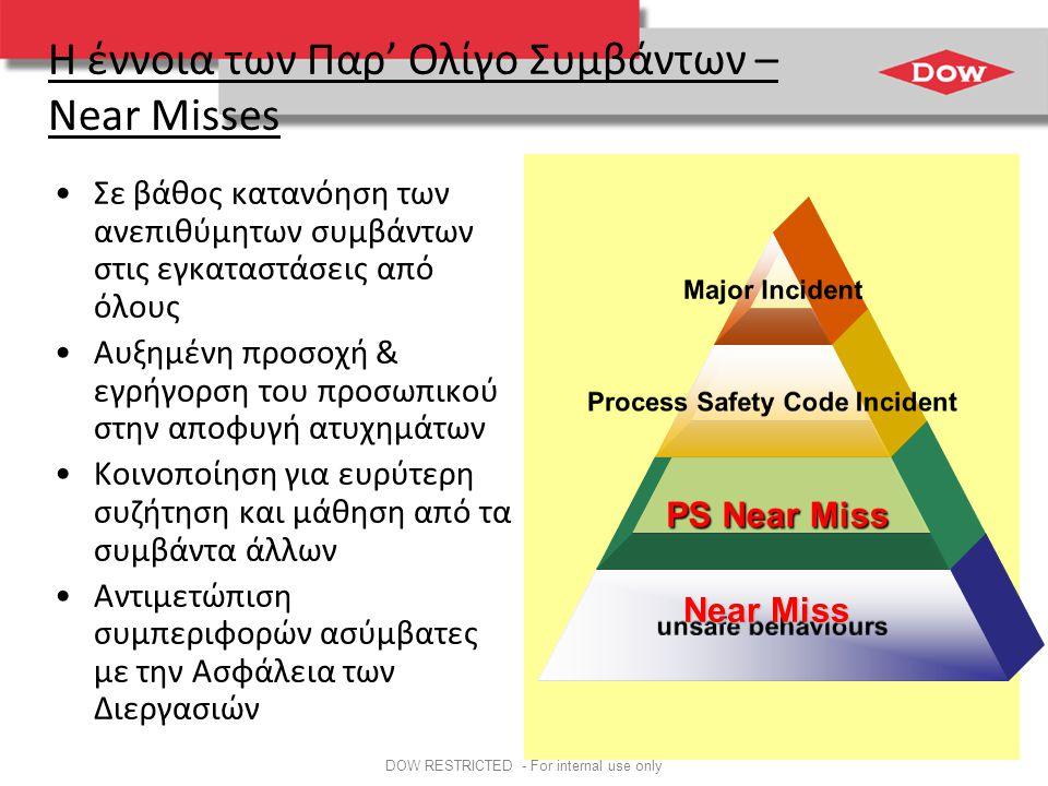 DOW RESTRICTED - For internal use only Η έννοια των Παρ' Ολίγο Συμβάντων – Near Misses •Σε βάθος κατανόηση των ανεπιθύμητων συμβάντων στις εγκαταστάσεις από όλους •Αυξημένη προσοχή & εγρήγορση του προσωπικού στην αποφυγή ατυχημάτων •Κοινοποίηση για ευρύτερη συζήτηση και μάθηση από τα συμβάντα άλλων •Αντιμετώπιση συμπεριφορών ασύμβατες με την Ασφάλεια των Διεργασιών Major Incident Process Safety Code Incident PS Near Miss PS Near Miss unsafe behaviours Near Miss