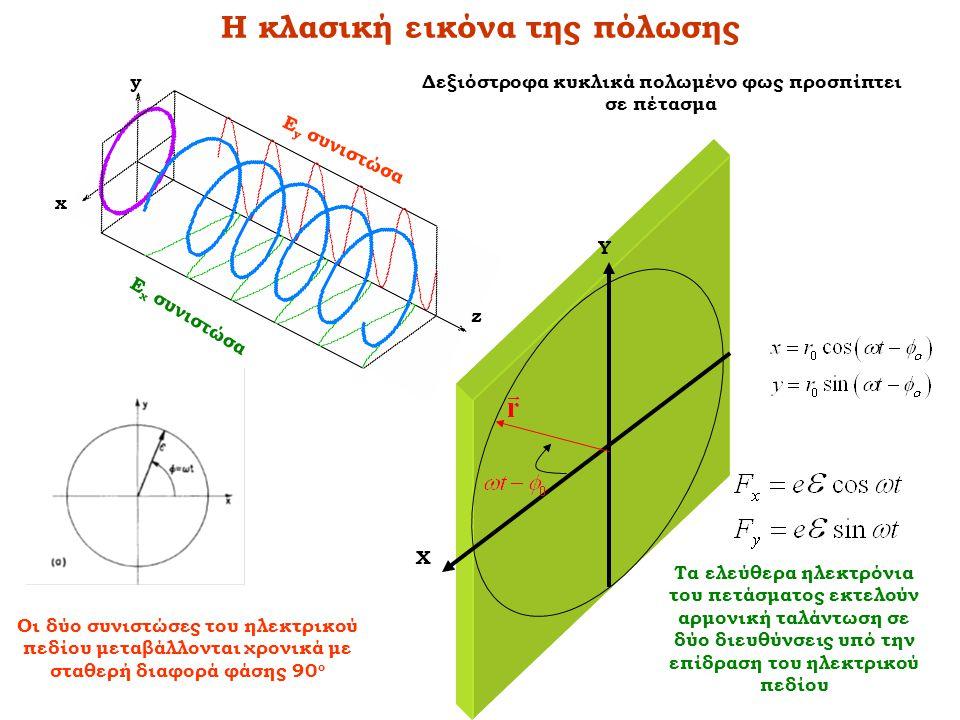Η κλασική εικόνα της πόλωσης z y x Ε χ συνιστώσα Ε y συνιστώσα Δεξιόστροφα κυκλικά πολωμένο φως προσπίπτει σε πέτασμα Οι δύο συνιστώσες του ηλεκτρικού