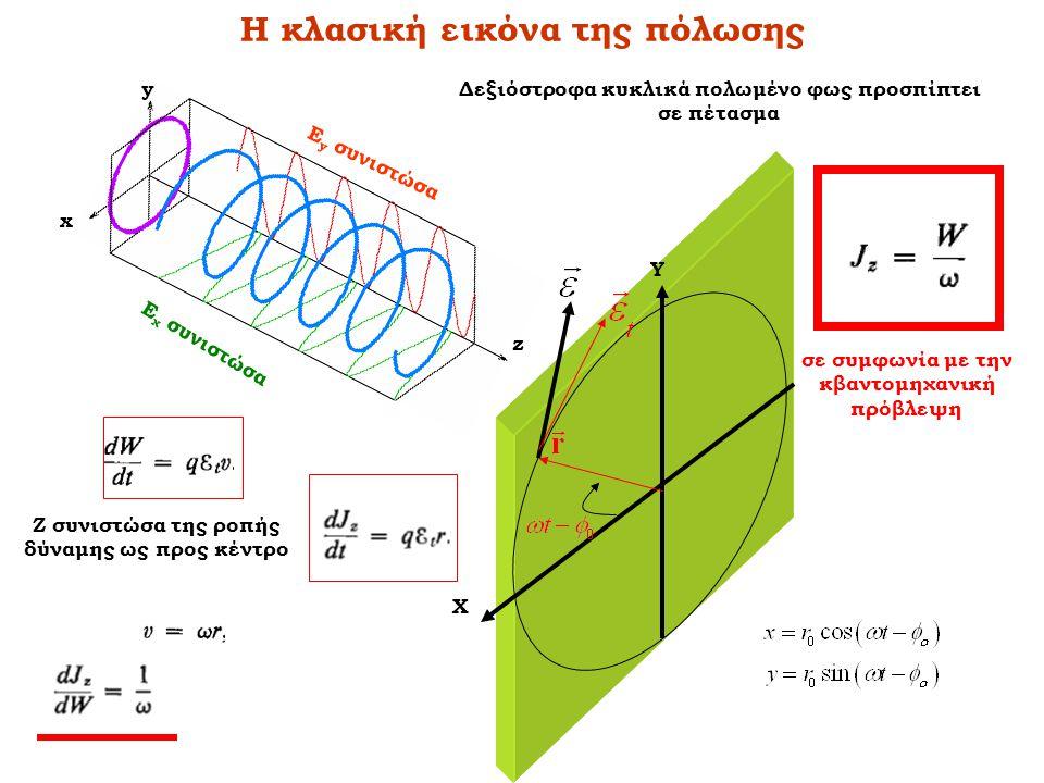 Η κλασική εικόνα της πόλωσης z y x Ε χ συνιστώσα Ε y συνιστώσα Δεξιόστροφα κυκλικά πολωμένο φως προσπίπτει σε πέτασμα Χ Υ Z συνιστώσα της ροπής δύναμη