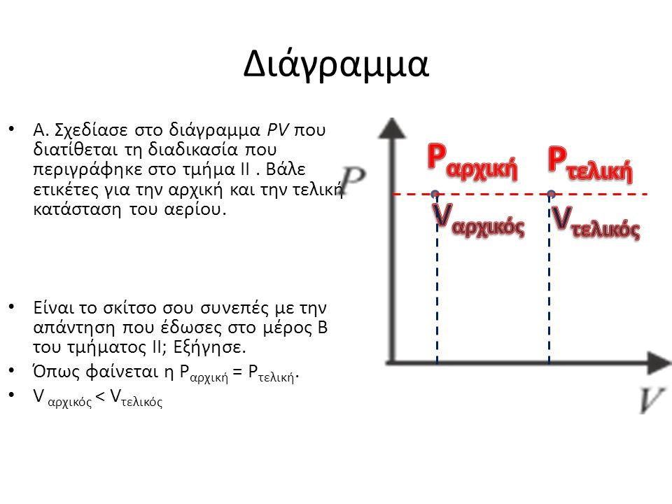 Διάγραμμα • Α. Σχεδίασε στο διάγραμμα PV που διατίθεται τη διαδικασία που περιγράφηκε στο τμήμα ΙΙ. Βάλε ετικέτες για την αρχική και την τελική κατάστ
