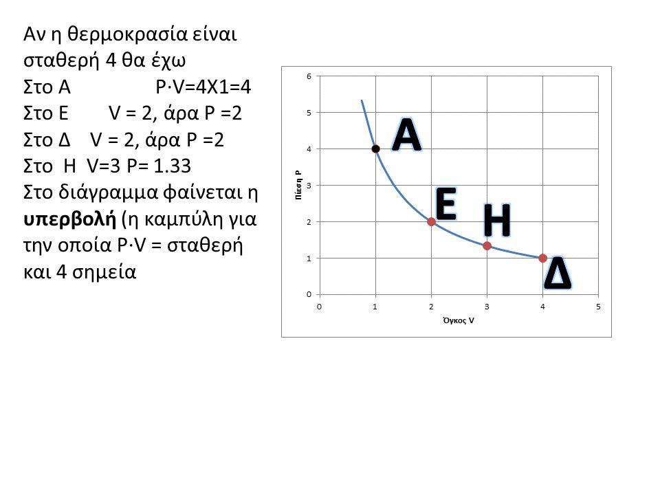 Αν η θερμοκρασία είναι σταθερή 4 θα έχω Στο Α P·V=4Χ1=4 Στο Ε V = 2, άρα Ρ =2 Στο Δ V = 2, άρα Ρ =2 Στο Η V=3 P= 1.33 Στο διάγραμμα φαίνεται η υπερβολ
