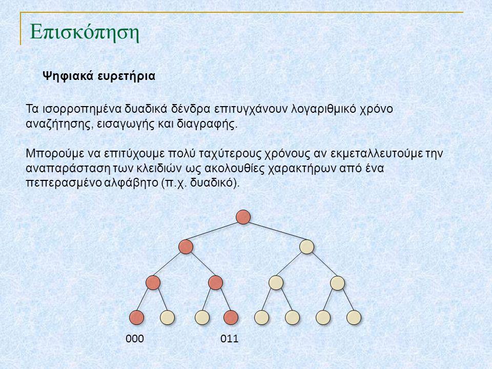 Ψηφιακά ευρετήρια Επισκόπηση Τα ισορροπημένα δυαδικά δένδρα επιτυγχάνουν λογαριθμικό χρόνο αναζήτησης, εισαγωγής και διαγραφής. Μπορούμε να επιτύχουμε