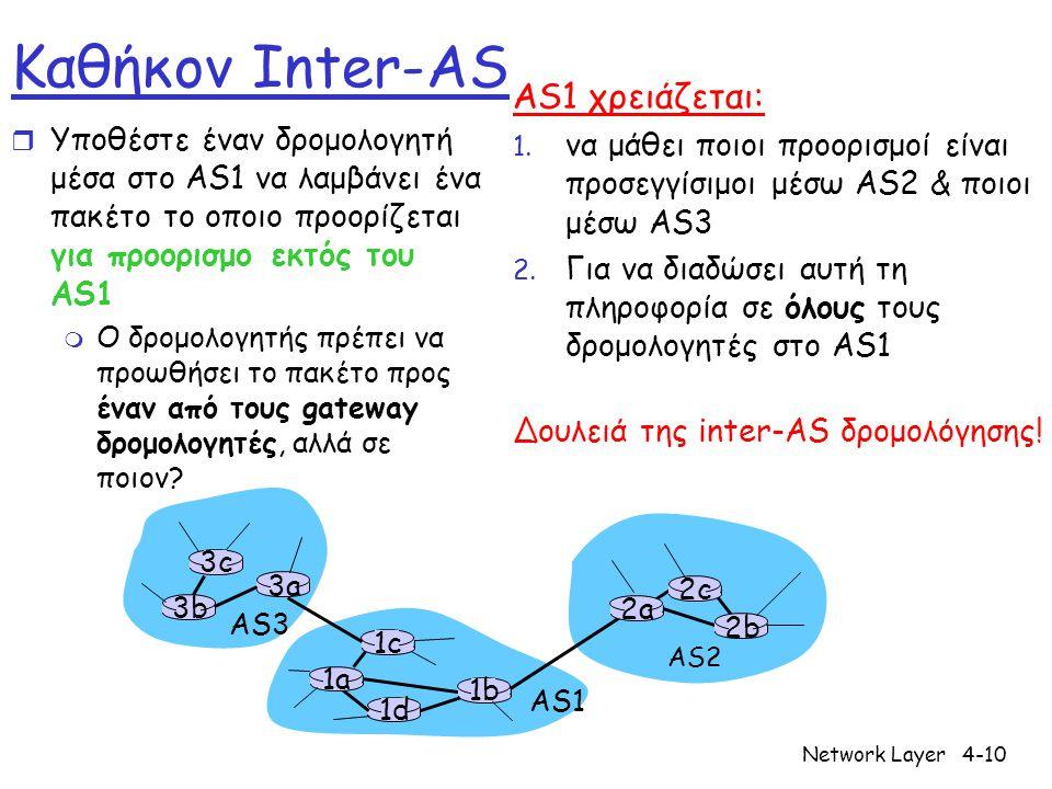 Network Layer4-10 3b 1d 3a 1c 2a AS3 AS1 AS2 1a 2c 2b 1b 3c Καθήκον Inter-AS r Υποθέστε έναν δρομολογητή μέσα στο AS1 να λαμβάνει ένα πακέτο το οποιο