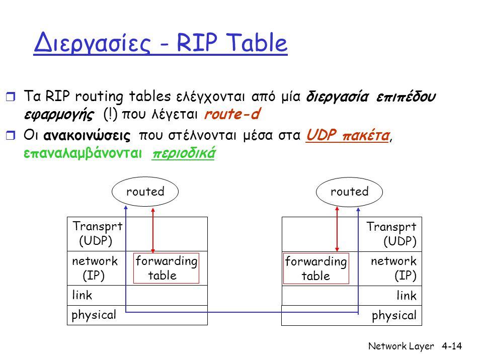 Network Layer4-14 Διεργασίες - RIP Table r Τα RIP routing tables ελέγχονται από μία διεργασία επιπέδου εφαρμογής (!) που λέγεται route-d r Οι ανακοινώ