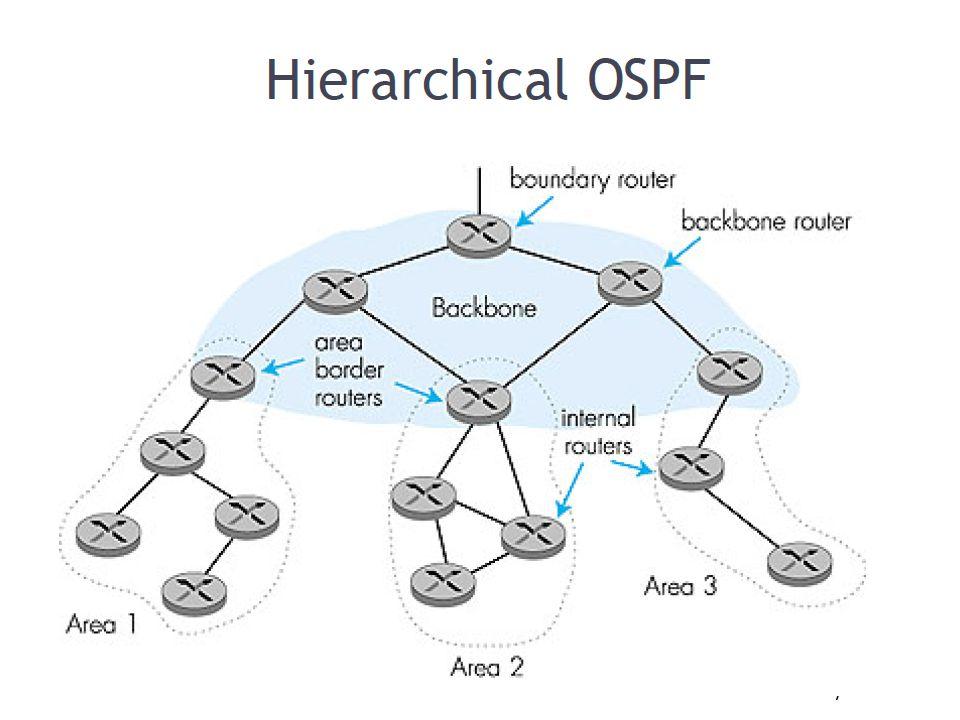 Network Layer4-25 Ιεραρχικό OSPF