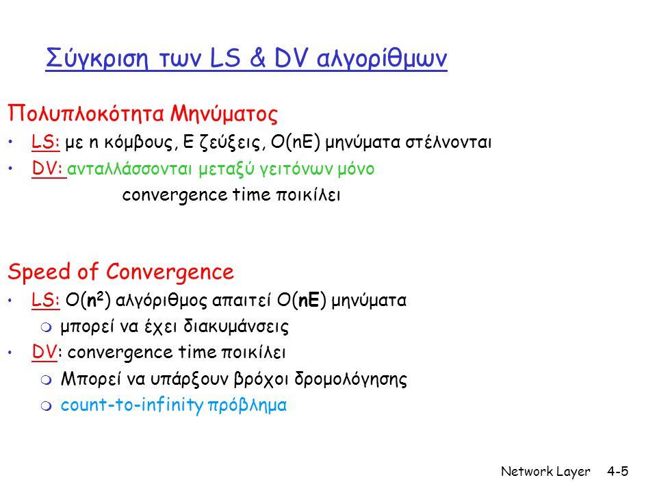 Network Layer4-5 Σύγκριση των LS & DV αλγορίθμων Πολυπλοκότητα Μηνύματος •LS: με n κόμβους, E ζεύξεις, O(nE) μηνύματα στέλνονται •DV: ανταλλάσσονται μεταξύ γειτόνων μόνο convergence time ποικίλει Speed of Convergence • LS: O(n 2 ) αλγόριθμος απαιτεί O(nE) μηνύματα m μπορεί να έχει διακυμάνσεις • DV: convergence time ποικίλει m Μπορεί να υπάρξουν βρόχοι δρομολόγησης m count-to-infinity πρόβλημα