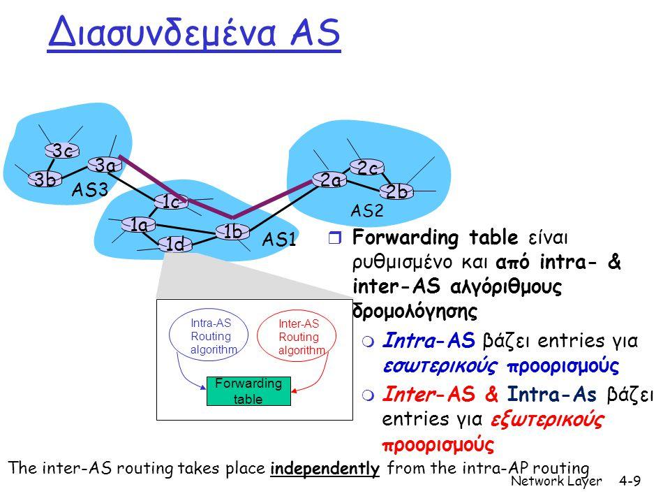 Network Layer4-10 3b 1d 3a 1c 2a AS3 AS1 AS2 1a 2c 2b 1b 3c Καθήκον Inter-AS r Υποθέστε έναν δρομολογητή μέσα στο AS1 να λαμβάνει ένα πακέτο το οποιο προορίζεται για προορισμο εκτός του AS1 m Ο δρομολογητής πρέπει να προωθήσει το πακέτο προς έναν από τους gateway δρομολογητές, αλλά σε ποιον.