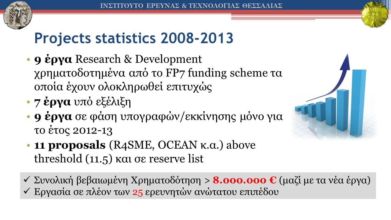 ΙΝΣΤΙΤΟΥΤΟ ΕΡΕΥΝΑΣ & ΤΕΧΝΟΛΟΓΙΑΣ ΘΕΣΣΑΛΙΑΣ Projects statistics 2008-2013 •9 έργα Research & Development χρηματοδοτημένα από το FP7 funding scheme τα οποία έχουν ολοκληρωθεί επιτυχώς •7 έργα υπό εξέλιξη •9 έργα σε φάση υπογραφών/εκκίνησης μόνο για το έτος 2012-13 •11 proposals (R4SME, OCEAN κ.α.) above threshold (11.5) και σε reserve list  Συνολική βεβαιωμένη Χρηματοδότηση > 8.000.000 € (μαζί με τα νέα έργα)  Εργασία σε πλέον των 25 ερευνητών ανώτατου επιπέδου