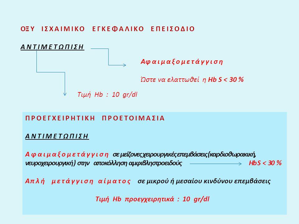 ΟΞΥ ΙΣΧΑΙΜΙΚΟ ΕΓΚΕΦΑΛΙΚΟ ΕΠΕΙΣΟΔΙΟ ΑΝΤΙΜΕΤΩΠΙΣΗ Αφαιμαξομετάγγιση Ώστε να ελαττωθεί η Hb S < 30 % Tιμή Hb : 10 gr/dl ΠΡΟΕΓΧΕΙΡΗΤΙΚΗ ΠΡΟΕΤΟΙΜΑΣΙΑ ΑΝΤΙΜΕΤΩΠΙΣΗ Αφαιμαξομετάγγιση σε μείζονες χειρουργικές επεμβάσεις (καρδιοθωρακική, νευροχειρουργική ) στην αποκόλληση αμφιβληστροειδούς Hb S < 30 % Α πλή μετάγγιση αίματος σε μικρού ή μεσαίου κινδύνου επεμβάσεις Τιμή Ηb προεγχειρητικά : 10 gr/dl