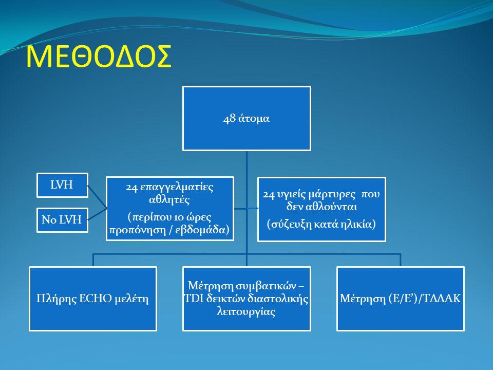 ΜΕΘΟΔΟΣ 48 άτομα Πλήρης ECHO μελέτη Μέτρηση συμβατικών – TDI δεικτών διαστολικής λειτουργίας Μέτρηση (Ε/Ε')/ΤΔΔΑΚ 24 επαγγελματίες αθλητές (περίπου 10 ώρες προπόνηση / εβδομάδα) 24 υγιείς μάρτυρες που δεν αθλούνται (σύζευξη κατά ηλικία) LVH No LVH