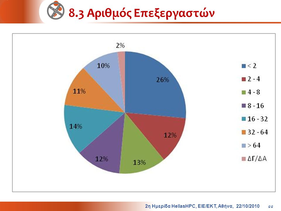 8.3 Αριθμός Επεξεργαστών 2η Ημερίδα HellasHPC, ΕΙΕ/ΕΚΤ, Αθήνα, 22/10/2010 22