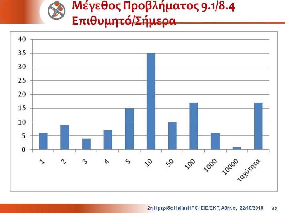 Μέγεθος Προβλήματος 9.1/8.4 Επιθυμητό/Σήμερα 2η Ημερίδα HellasHPC, ΕΙΕ/ΕΚΤ, Αθήνα, 22/10/2010 23