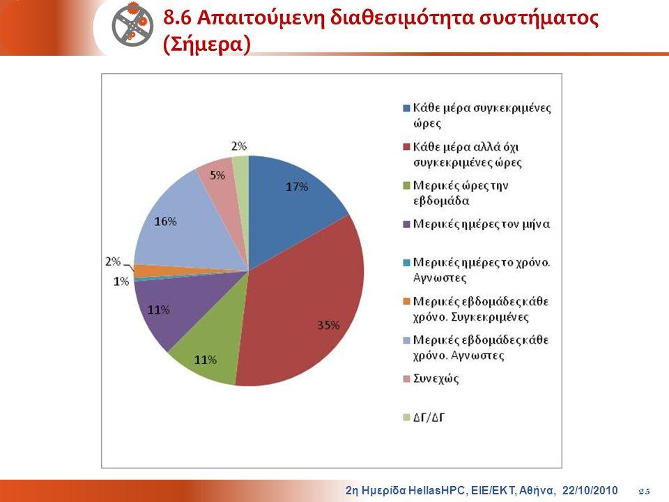 8.6 Απαιτούμενη διαθεσιμότητα συστήματος (Σήμερα) 2η Ημερίδα HellasHPC, ΕΙΕ/ΕΚΤ, Αθήνα, 22/10/2010 25