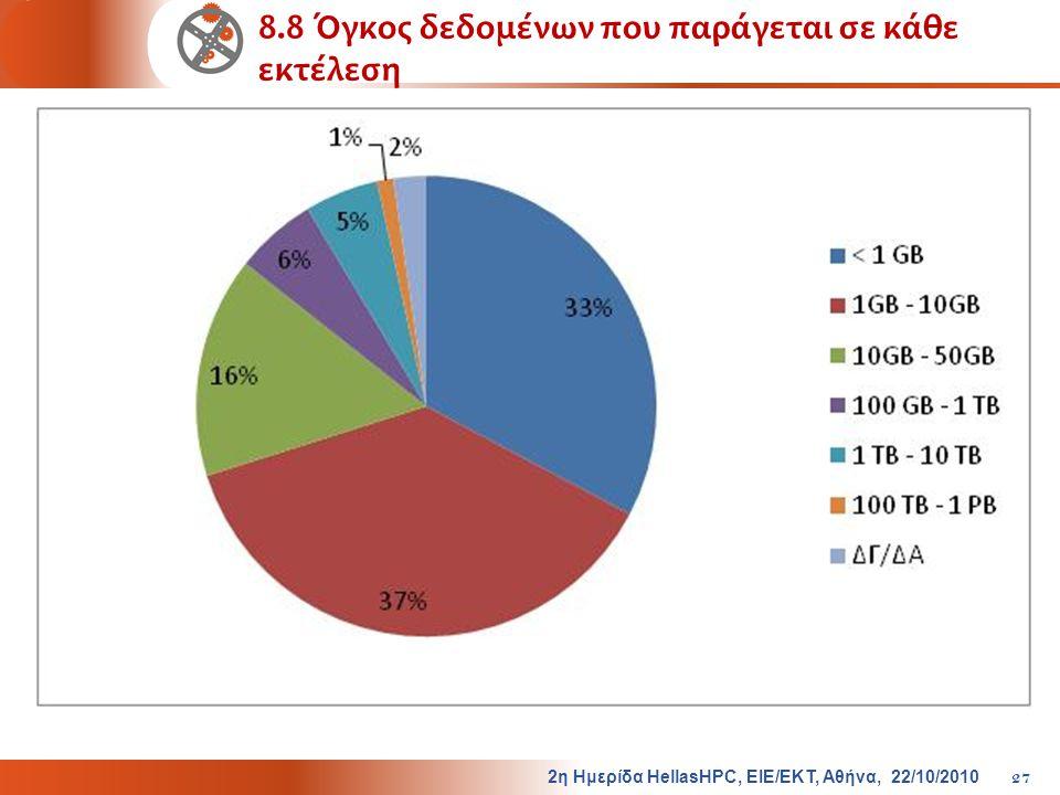 8.8 Όγκος δεδομένων που παράγεται σε κάθε εκτέλεση 2η Ημερίδα HellasHPC, ΕΙΕ/ΕΚΤ, Αθήνα, 22/10/2010 27