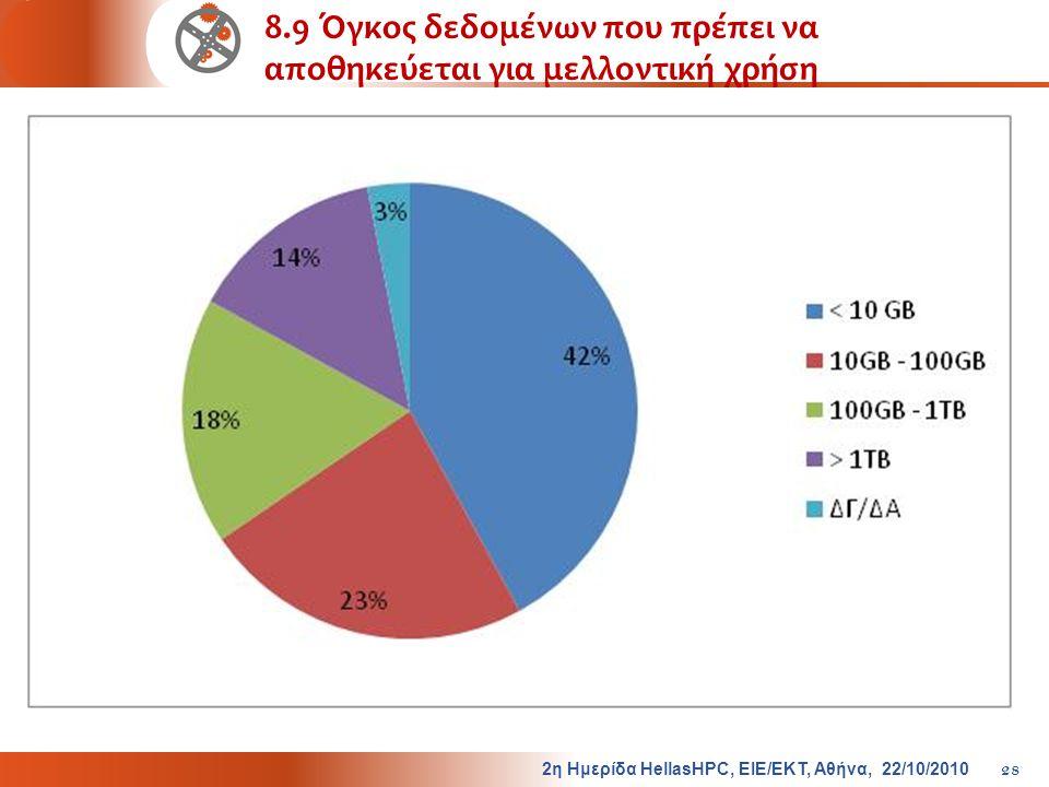 8.9 Όγκος δεδομένων που πρέπει να αποθηκεύεται για μελλοντική χρήση 2η Ημερίδα HellasHPC, ΕΙΕ/ΕΚΤ, Αθήνα, 22/10/2010 28