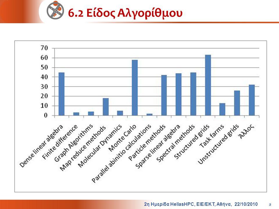 6.2 Είδος Αλγορίθμου 2η Ημερίδα HellasHPC, ΕΙΕ/ΕΚΤ, Αθήνα, 22/10/2010 3