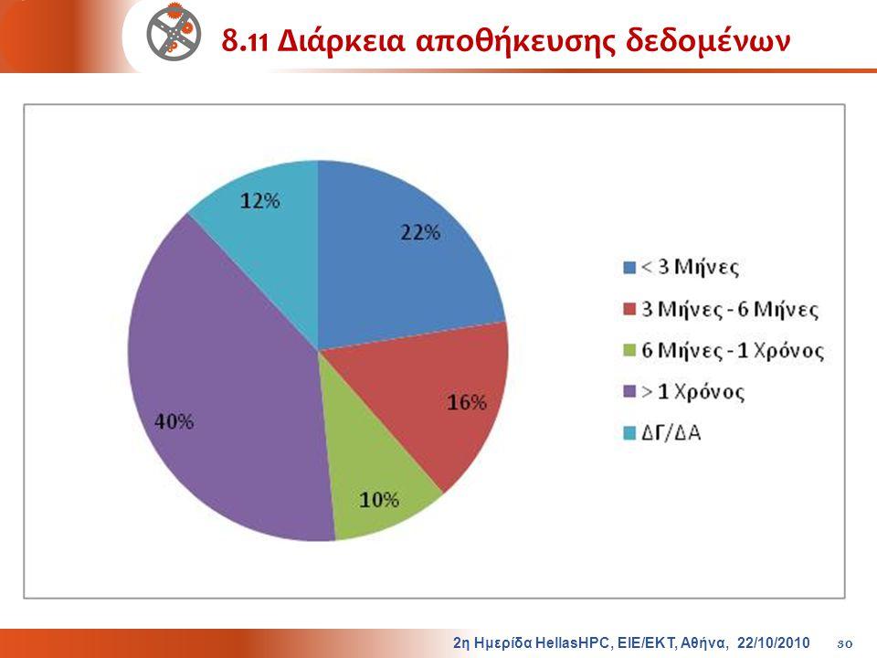 8.11 Διάρκεια αποθήκευσης δεδομένων 2η Ημερίδα HellasHPC, ΕΙΕ/ΕΚΤ, Αθήνα, 22/10/2010 30