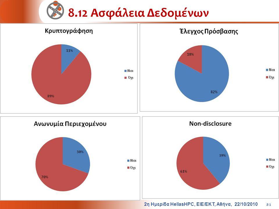 8.12 Ασφάλεια Δεδομένων 2 η Ημερίδα HellasHPC, ΕΙΕ / ΕΚΤ, Αθήνα, 22/10/2010 31