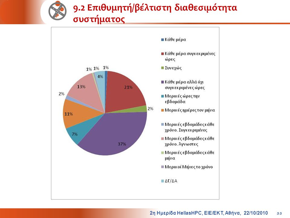 9.2 Επιθυμητή/βέλτιστη διαθεσιμότητα συστήματος 2η Ημερίδα HellasHPC, ΕΙΕ/ΕΚΤ, Αθήνα, 22/10/2010 33