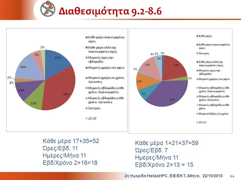 Διαθεσιμότητα 9.2-8.6 2η Ημερίδα HellasHPC, ΕΙΕ/ΕΚΤ, Αθήνα, 22/10/2010 34 Κάθε μέρα 17+35=52 Ώρες/Εβδ. 11 Ημέρες/Μήνα 11 Εβδ/Χρόνο 2+16=18 Κάθε μέρα 1